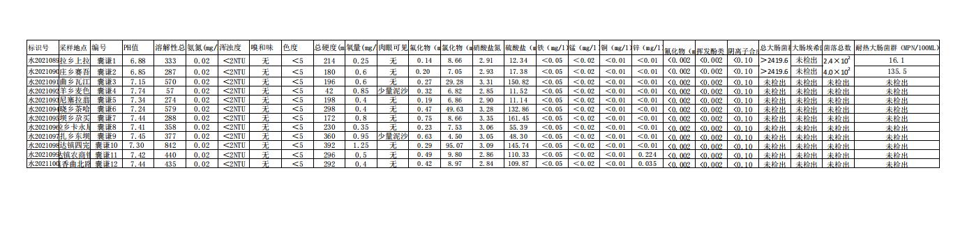 囊谦县2021年第二季度饮用水卫生监测结果公示
